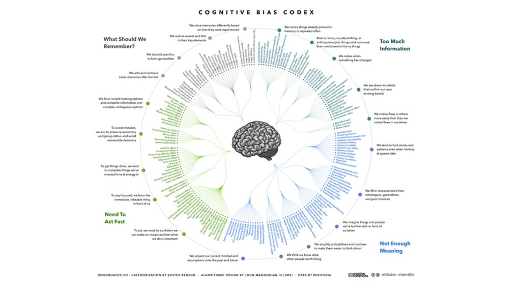 Anti-bias Codex